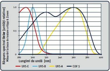 Raspunsul spectral al radiometrelor UV